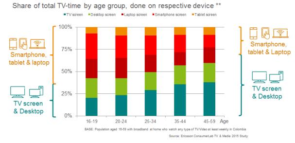 Total de tiempo de televisión por grupo